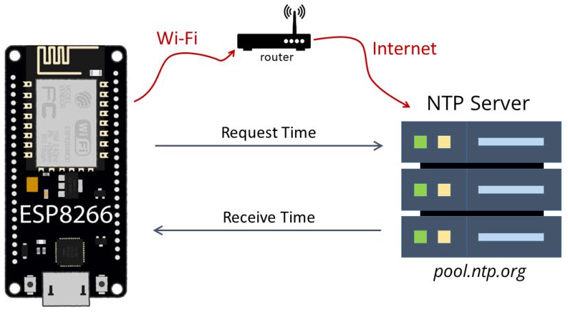 ESP8266 NodeMCU NTP Network Time Protocol Server Client How it Works