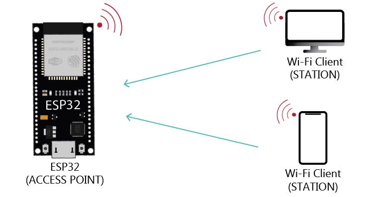 ESP32 Access Point Mode