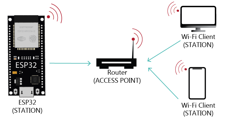ESP32 Station Mode Router access point