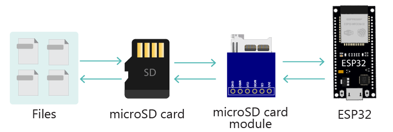 ESP32 Handle Files in microSD card Example Read and Write