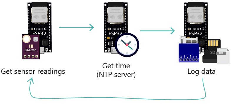 ESP32 datalogging BME280-microSD card project overview