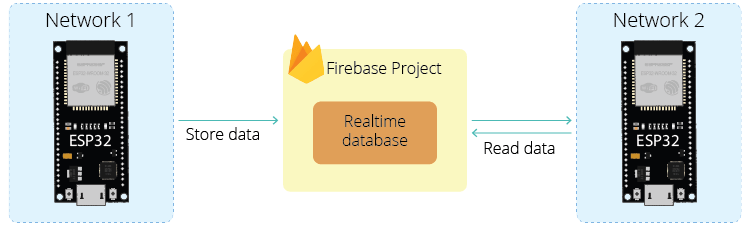 ESP32 Firebase Project Introduction realtime database