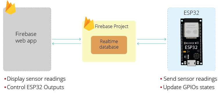 Firebase ESP32 Project Web App Project Example