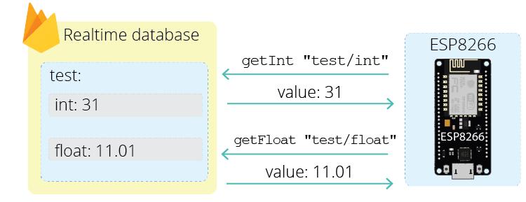 ESP8266 NodeMCU Firebase read data realtime database