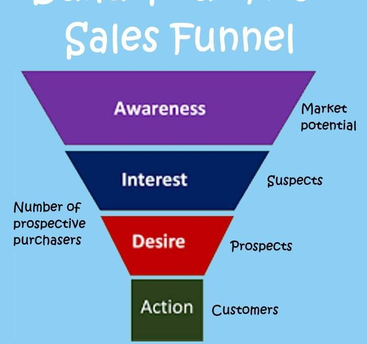 4 Simple Steps To Build Your First Sales Funnel