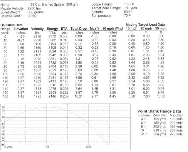 Muzzleloader Bullet Drop Chart