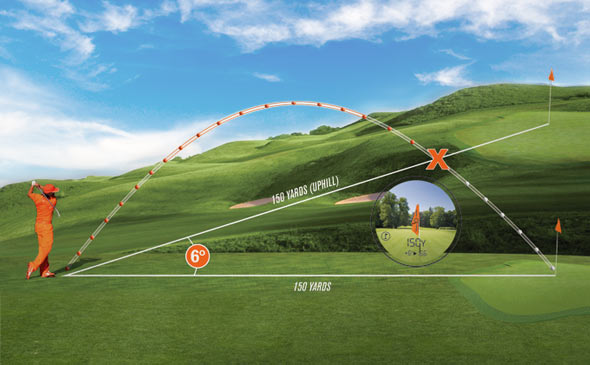Bushnell Golf Rangefinder with Slope Infographic