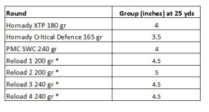Charter Arms Bulldog .44 special accuracy