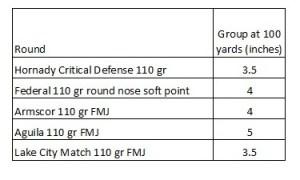 M1 Carbine Accuracy