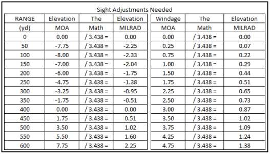 Trace Armory Group MilRad to MOA chart