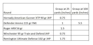 Hi Point .380 carbine accuracy