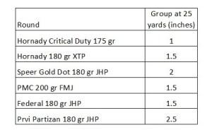 Colt Delta Elite 10mm gen 2 accuracy