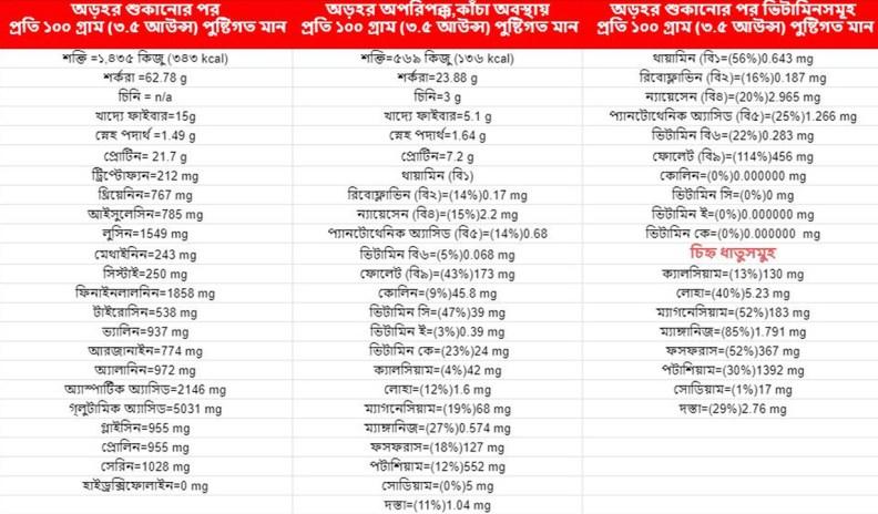 অড়হর ডালের পুষ্টি গুনাগুন তালিকা