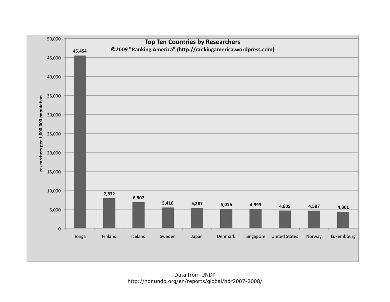 chart-of-researchersxlsx