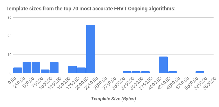 Template sizes from the top 70 most accurate FRVT Ongoing algorithms_
