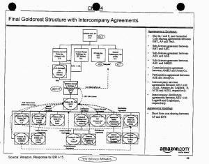 Potentially abusive corporate structure