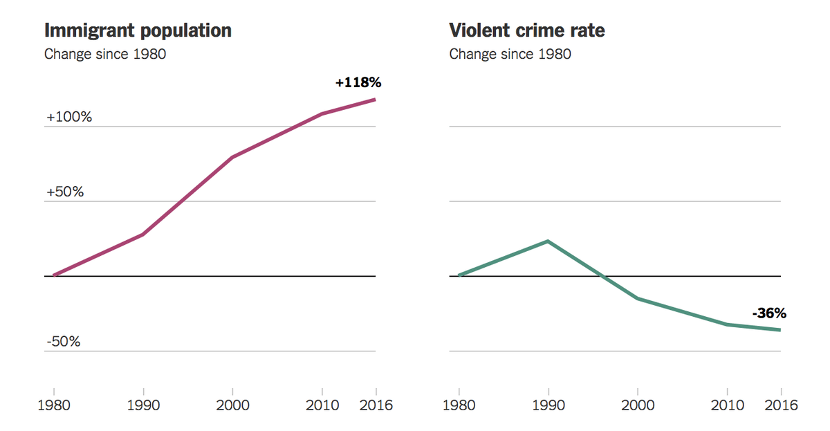 As the immigrant population rose, violent crime decreased. via The New York Times