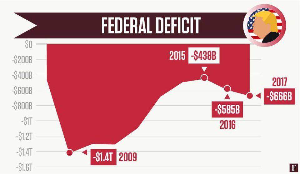January Federal Deficit