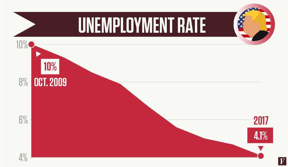 January Unemployment Rate
