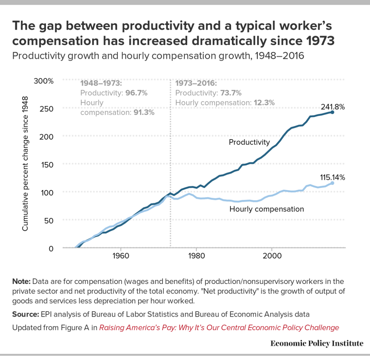 wages vs. productivity 1948 to 2016
