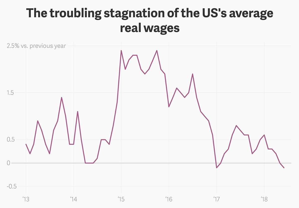 wage growth stagnation chart