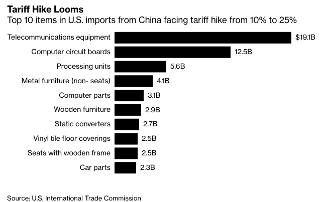 "Source: <a href=""https://www.bloomberg.com/news/articles/2019-05-13/china-exporters-reel-as-u-s-tariffs-imperil-world-s-supply-hub"">Bloomberg</a>"