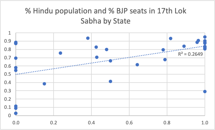 """Data on BJP seats from Wikipedia, """"Results of the 2019 Indian general election"""""""