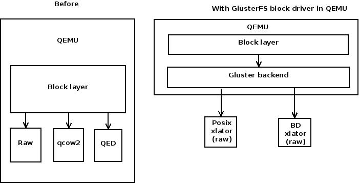 QEMU-GlusterFS native integration (2/2)