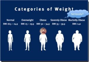 Categories of weight