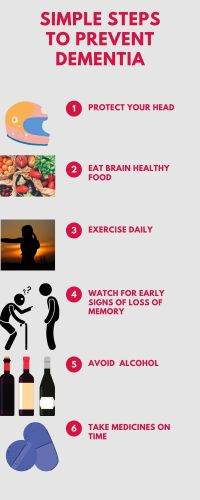 Infography to show how to prevent Dementia