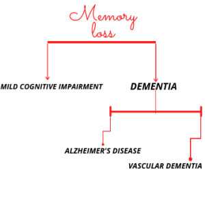 Different types of Memory loss leading to Dementia