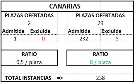 Canarias ratio Gestión 2017 2018