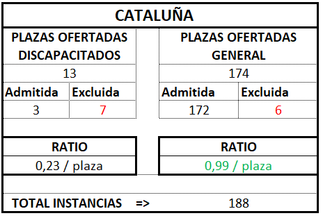 Cataluña ratio tramitación 2017 2018