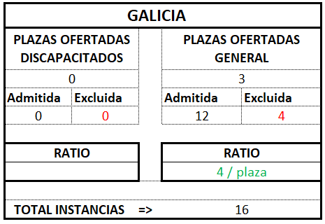 Galicia ratio tramitación 2017 2018