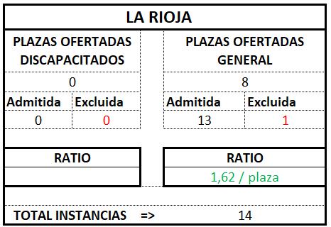 La Rioja ratio tramitación 2017 2018