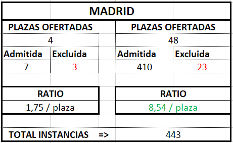 Madrid ratio Gestión 2017 2018