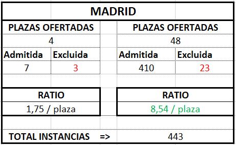 Madrid ratio Gestión 2017 2018