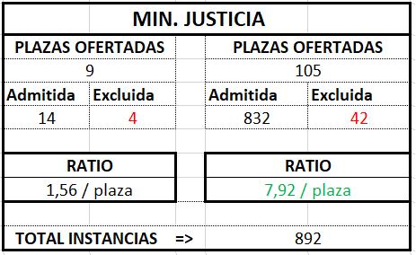 Ministerio Justicia ratio Gestión 2017 2018