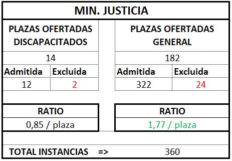 Ministerio Justicia ratio tramitación 2017 2018