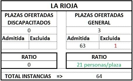 LaRioja ratio gest1TL1718