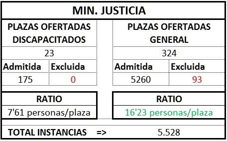 MinJusticia ratio gest1TL1718