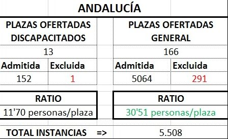 Andalucíatratlprov1718