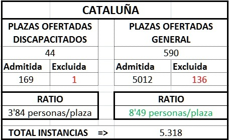 Cataluñatraprov1718