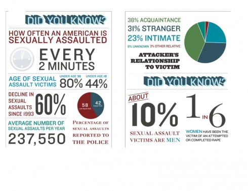 Sexual assault stats from the National Center for Victims of Crime
