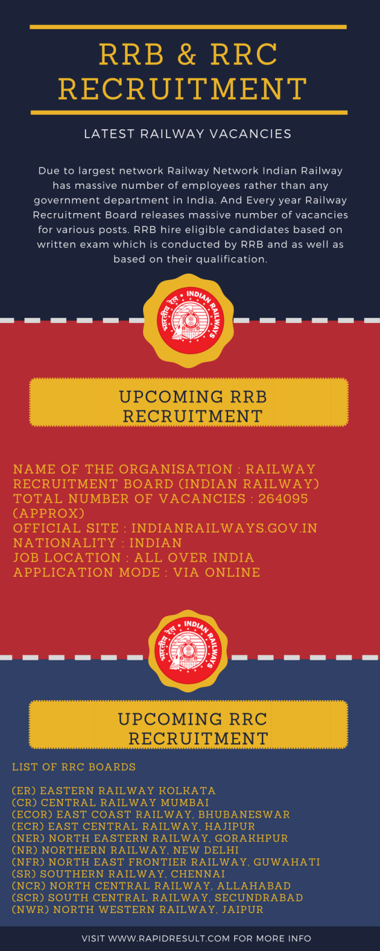 Latest RRB RRC vacancies