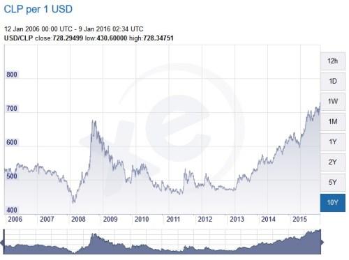 USD to CLP
