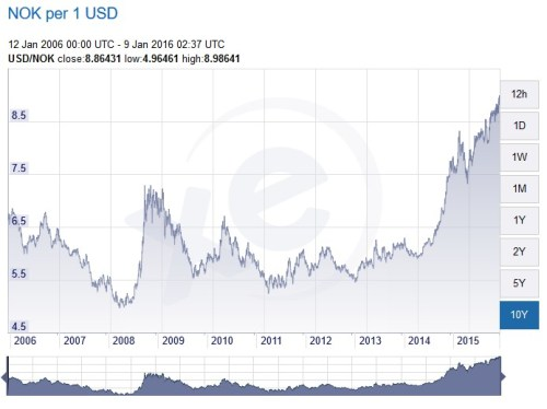 USD to NOK