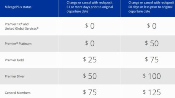 MileagePlus Fees October 6