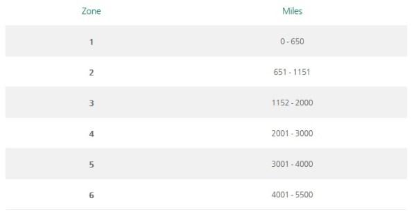 Aer Lingus AerClub Avios Reward Zones