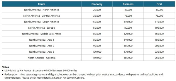 Korean Air SkyPass North America Award Chart